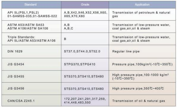 Natural Gas Pipeline Specifications